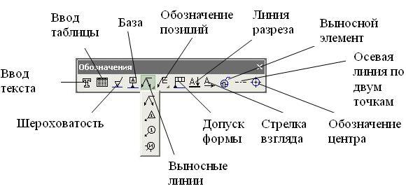 Инструментальная панель – Обозначения