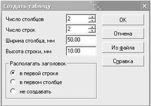 Диалог создания таблицы