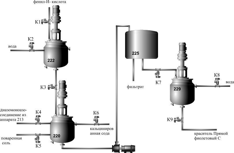 I Химизм и стадии процесса.